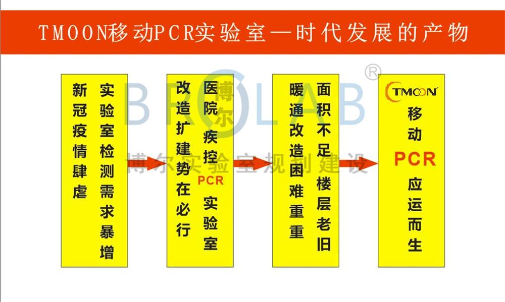 移动PCR实验室建设-核酸检测方舱实验室定制