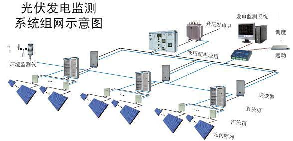 XJDS-8100光伏自动化监控系统-物联网运维