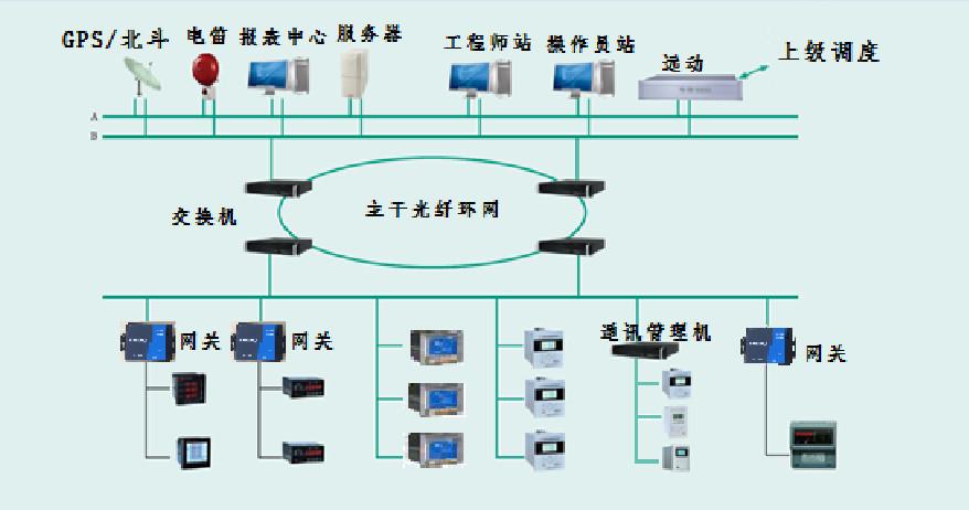 XJDS-8200配电自动化系统-河南物联网运维系统