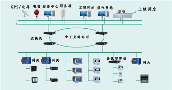 物联网配电自动化系统