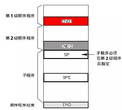 FANUC PMC梯形图程序分割是怎么回事?