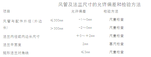 在安裝四川鍍鋅鐵皮風管的時候需要注意些什么呢