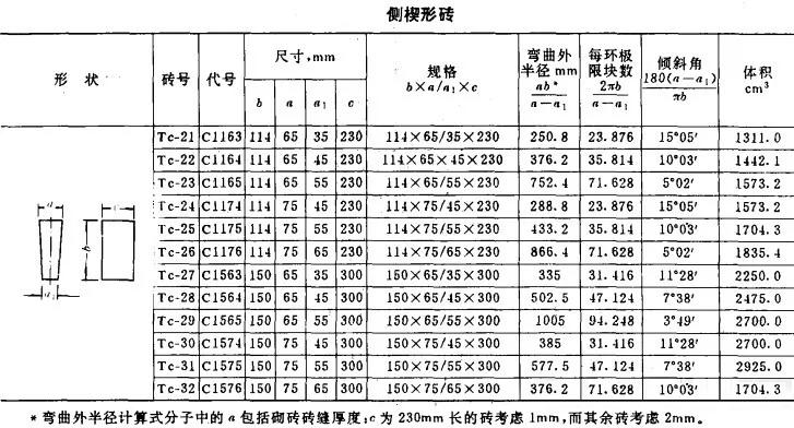 郑州汇鑫隆耐材-耐火砖尺寸表