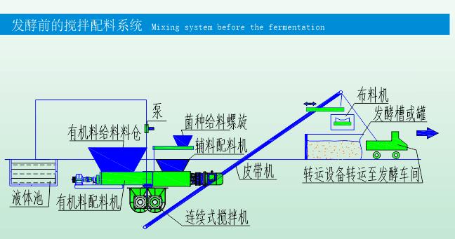 发酵前的搅拌配料系统