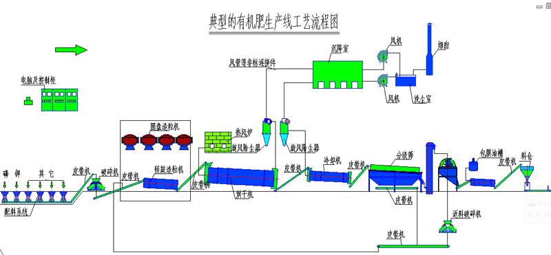 有机肥设备工艺流程