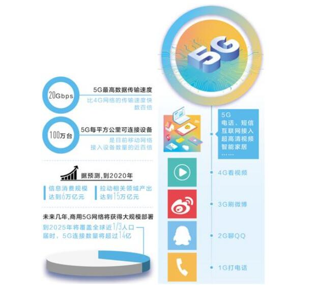 "5G,智""绘""生活(大数据观察·关注信息消费)"