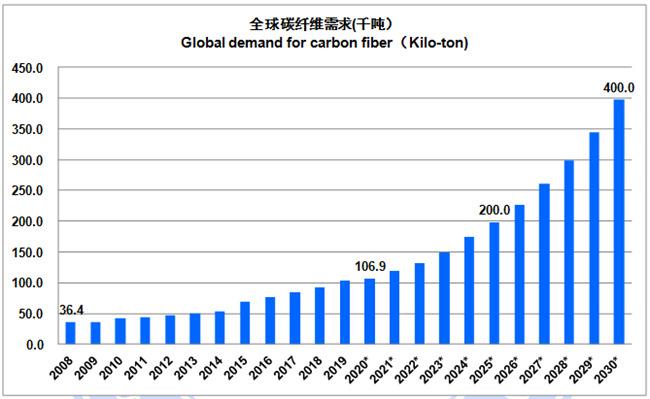 市场报告·2020年全球碳纤维复合材料市场报告