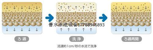 硅藻土过滤机流程