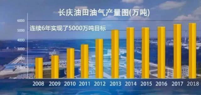 長慶油田二次大開發方案明確了:2019年這些地區將迎來繁忙!