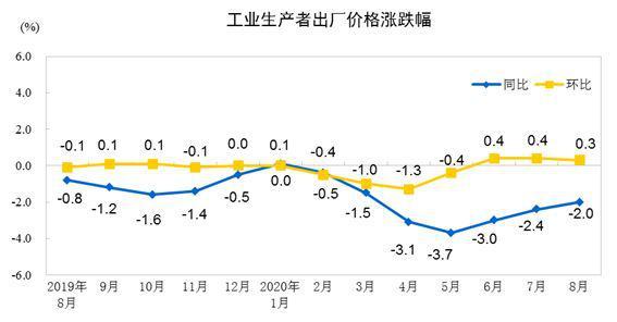 8月份工业生产持续向好 PPI降幅继续收窄