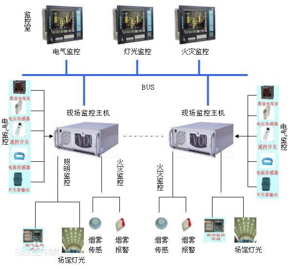 电气监控系统 全方位监控报警 有效减少损失
