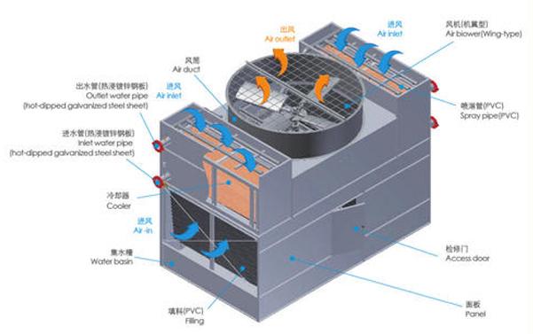 闭式冷却塔的优缺点