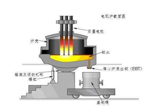陕西炼钢电弧炉