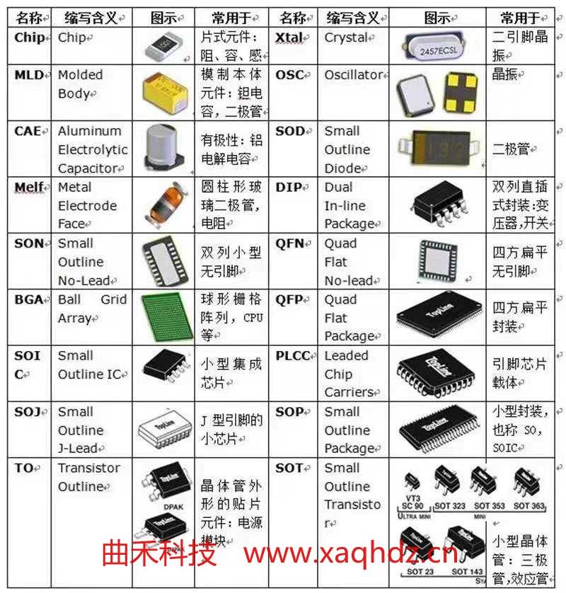 电路板元器件采购