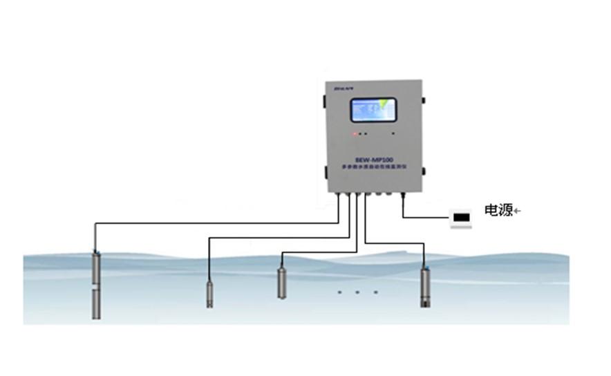 多参数水质自动在线监测仪