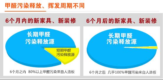 郑州甲醛检测治理分享室内甲醛国家标准