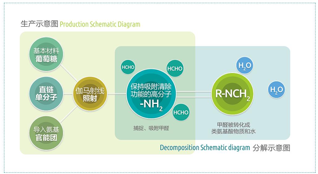 郑州除甲醛公司分享除甲醛的方法有哪些