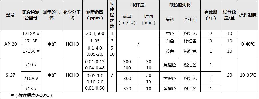 郑州甲醛检测治理