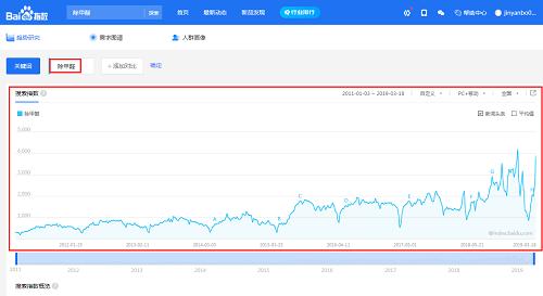 郑州除甲醛公司浅谈室内除甲醛环保行业市场前景