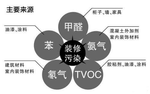 郑州除甲醛公司告诉大家除甲醛都是什么原理