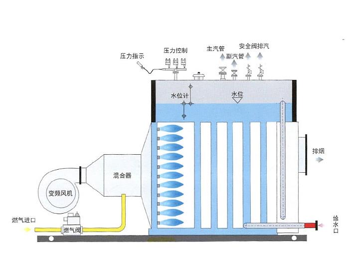 燃烧机前置式全冷凝模系列