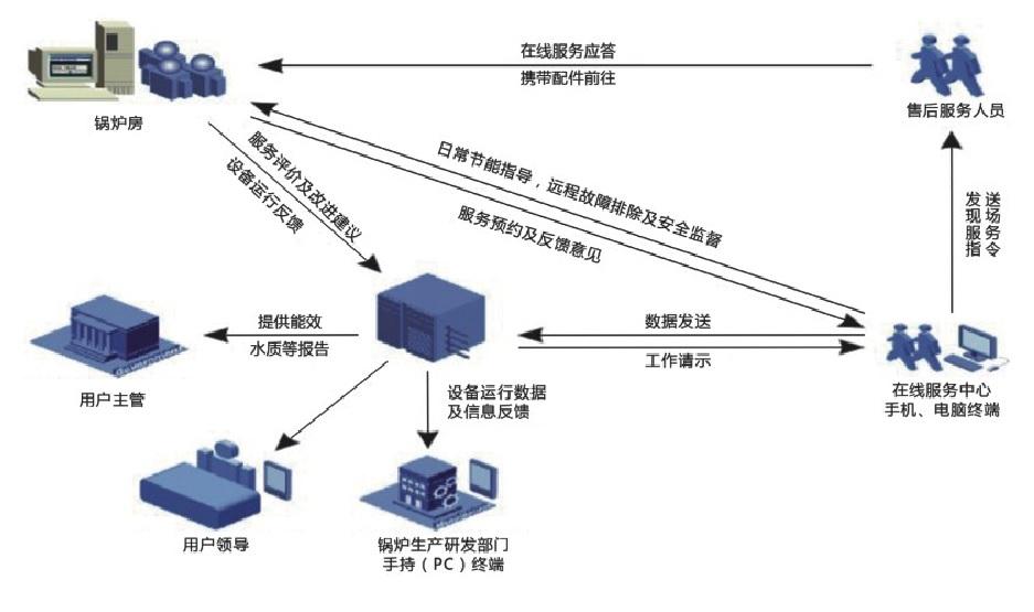 能效数字化管控系统