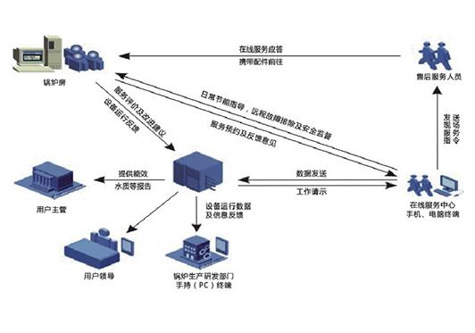 """""""环通""""运维节管云服务 --  能效数字化管控系统"""