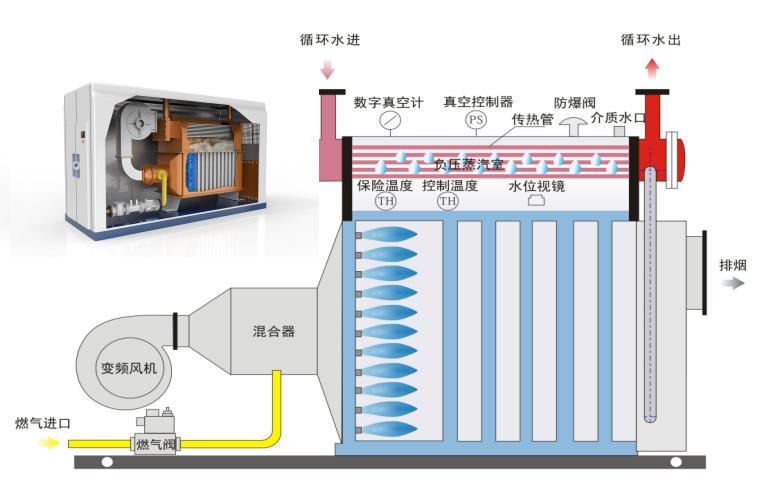 陕西水冷全预混-超低氮冷凝真空热水锅炉