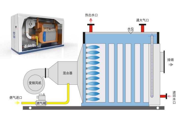 水冷全预混超低氮冷凝常压热水锅炉