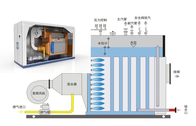 水冷全预混超低氮冷凝蒸汽锅炉