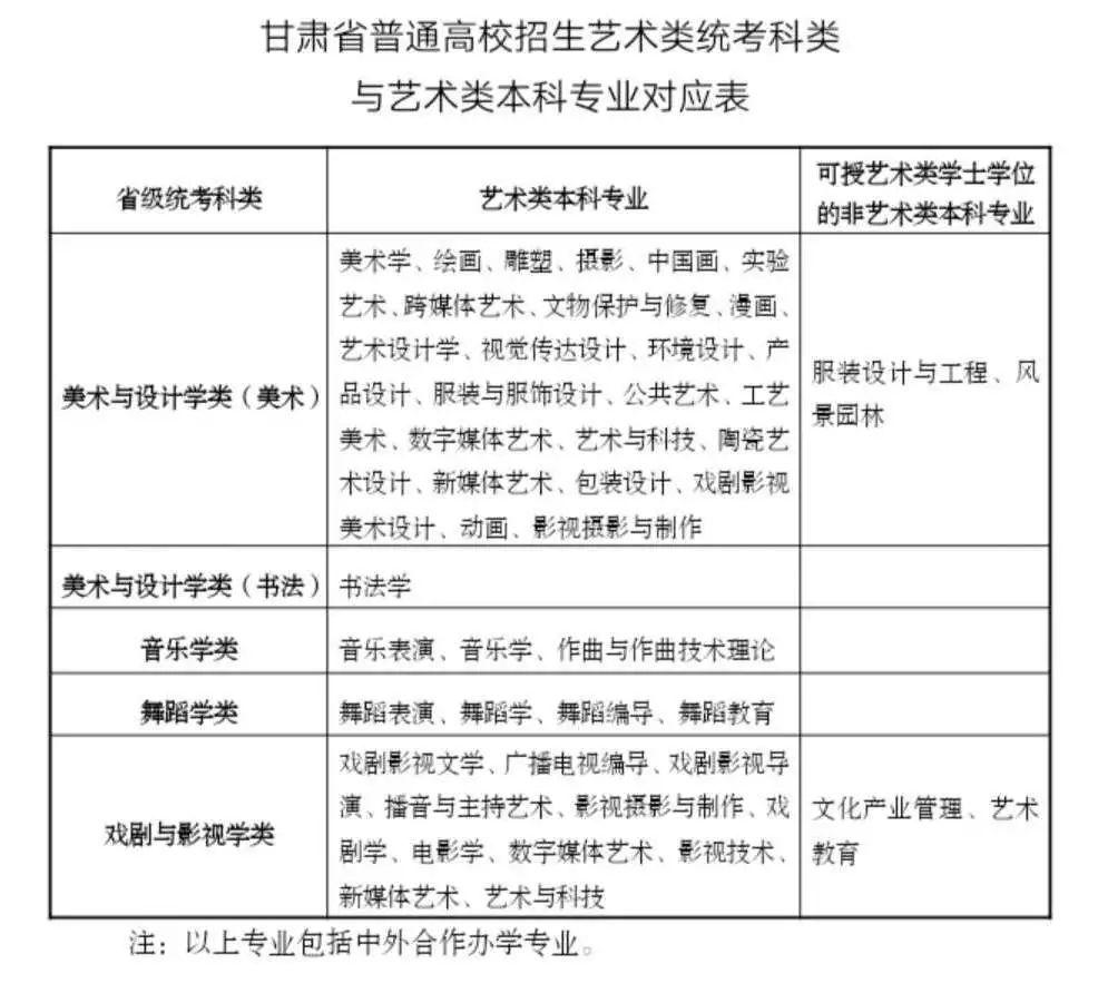 2020年甘肃艺考新变化