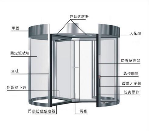 宜昌自动门窗