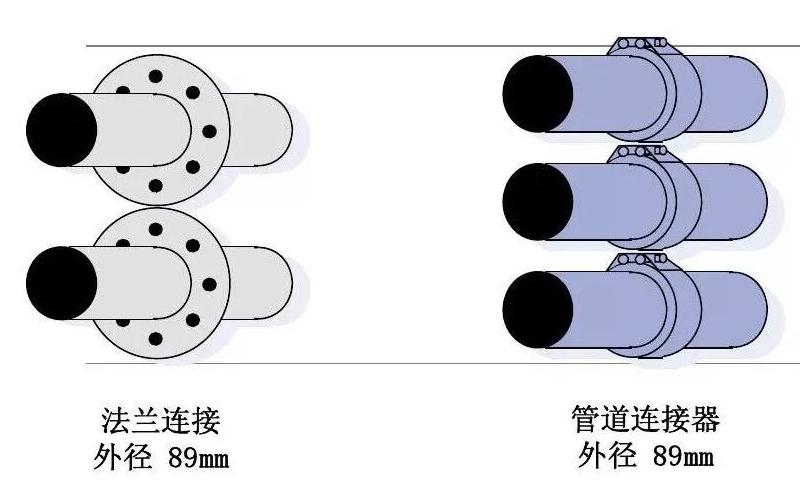 管道连接器