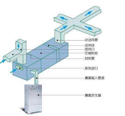 HJ-W外置式臭氧发生器