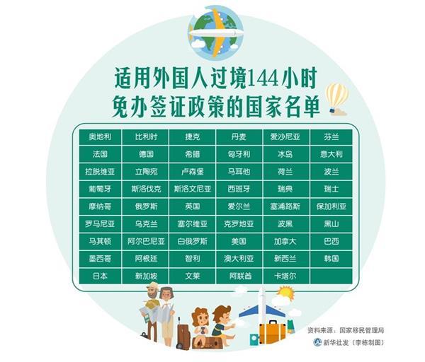 适用外国人过境144小时免办签证政策的国家名单