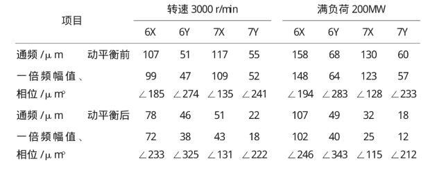 表5 发电机转子动平衡前、后振动对比