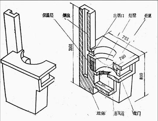 自拉风省柴灶的建造与使用