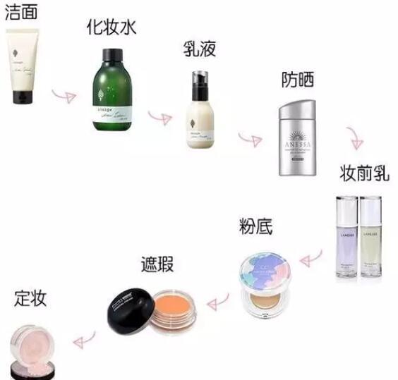 给你一套完整的护肤品介绍 给你化妆一个底气