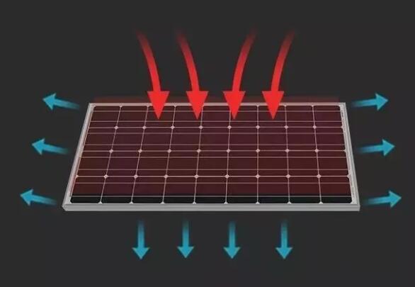 房车太阳能电板价格落差大,发电功率也很不同!