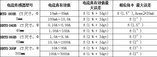 电流传感器特征