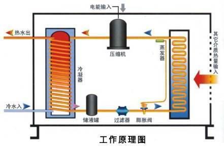 成都空气能热泵采暖有什么优势啊?