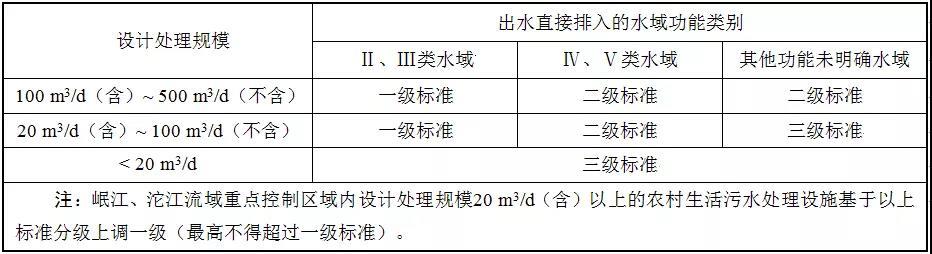 排放標準分級表
