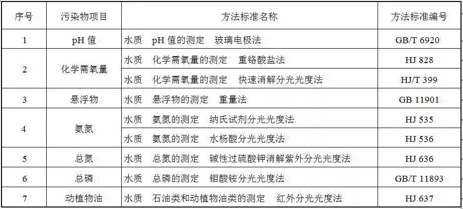 水汙染物濃度測定方法標準