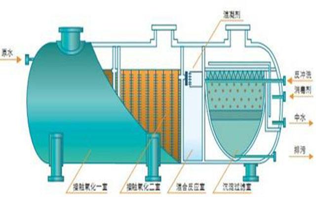 一体化污水处理设备出水不达标的4大原因简单分析