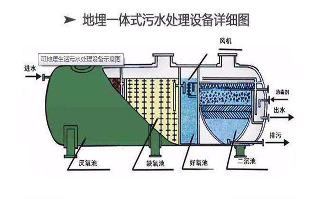 一体化成都污水处理设备在生活用水的处理上体现的3各方面