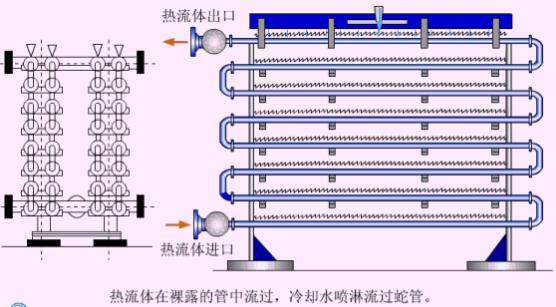 图2喷淋式换热器