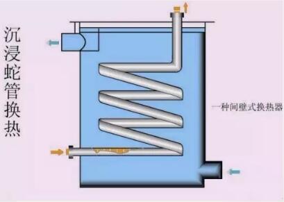 图1沉浸式蛇管换热器