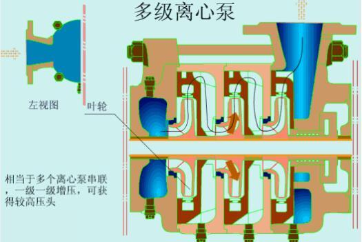 离心泵的四种主流节能技术分析