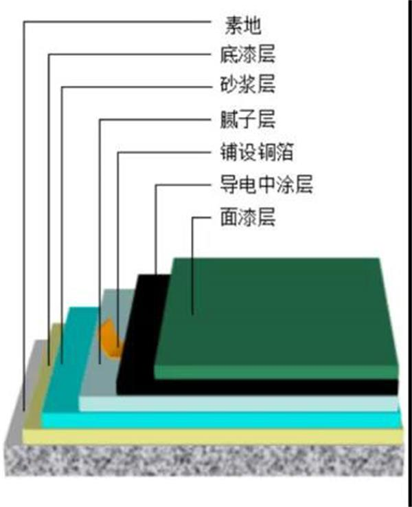 环氧防静电自流平地坪—HTD-402