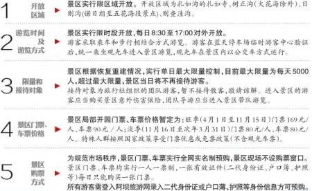 九寨沟景区将开园:旺季门票169元 全网实名制预购